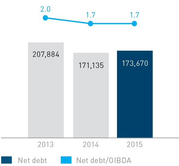 Debt burden, RUB mln