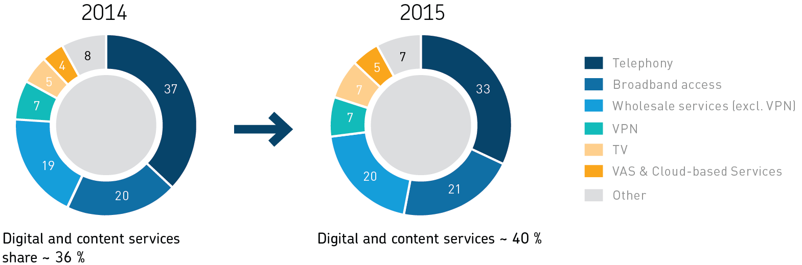 Digital and content services share by years